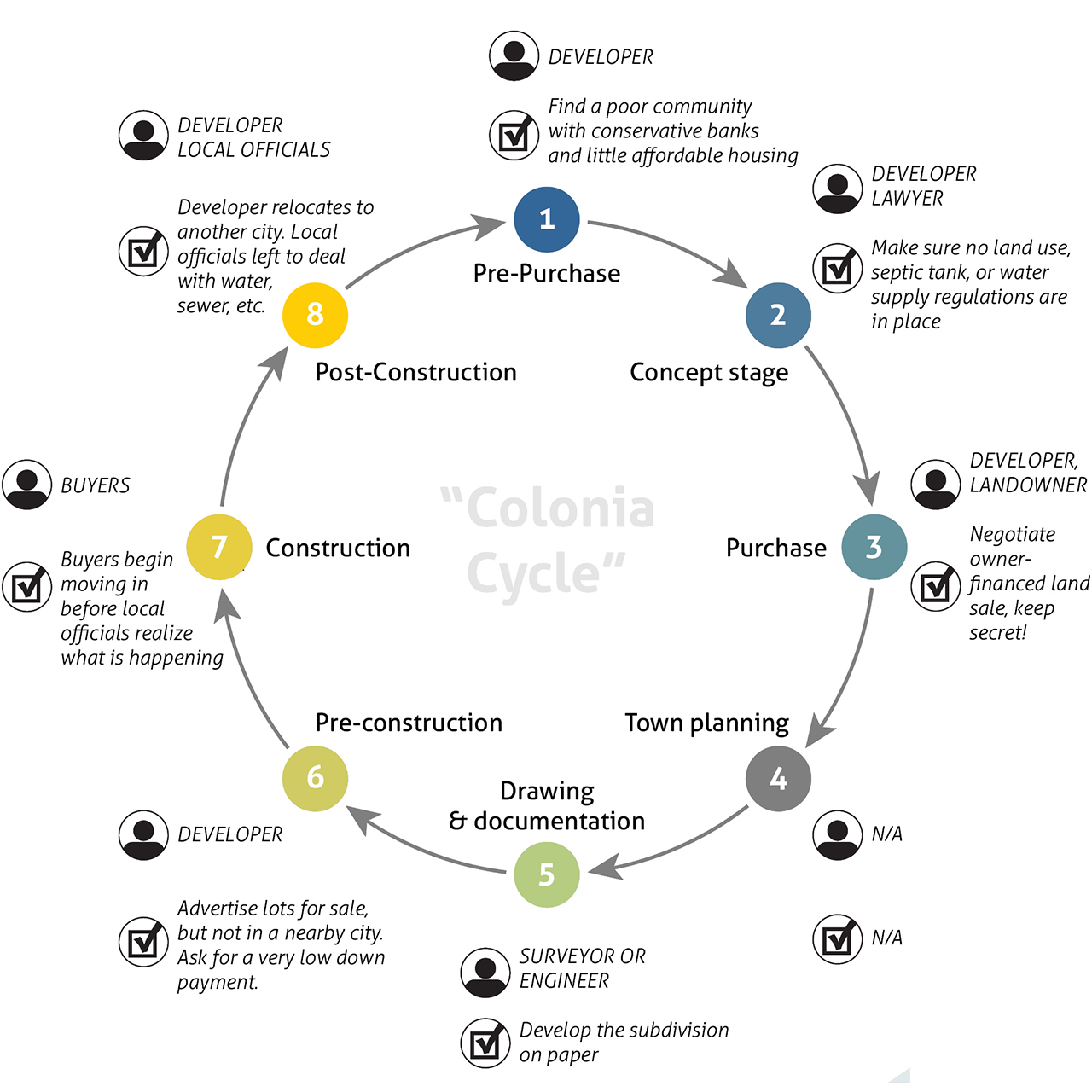 baudoin-thesis-coloniacycle